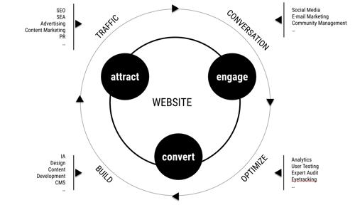 Bijsturen van je digitale campagne